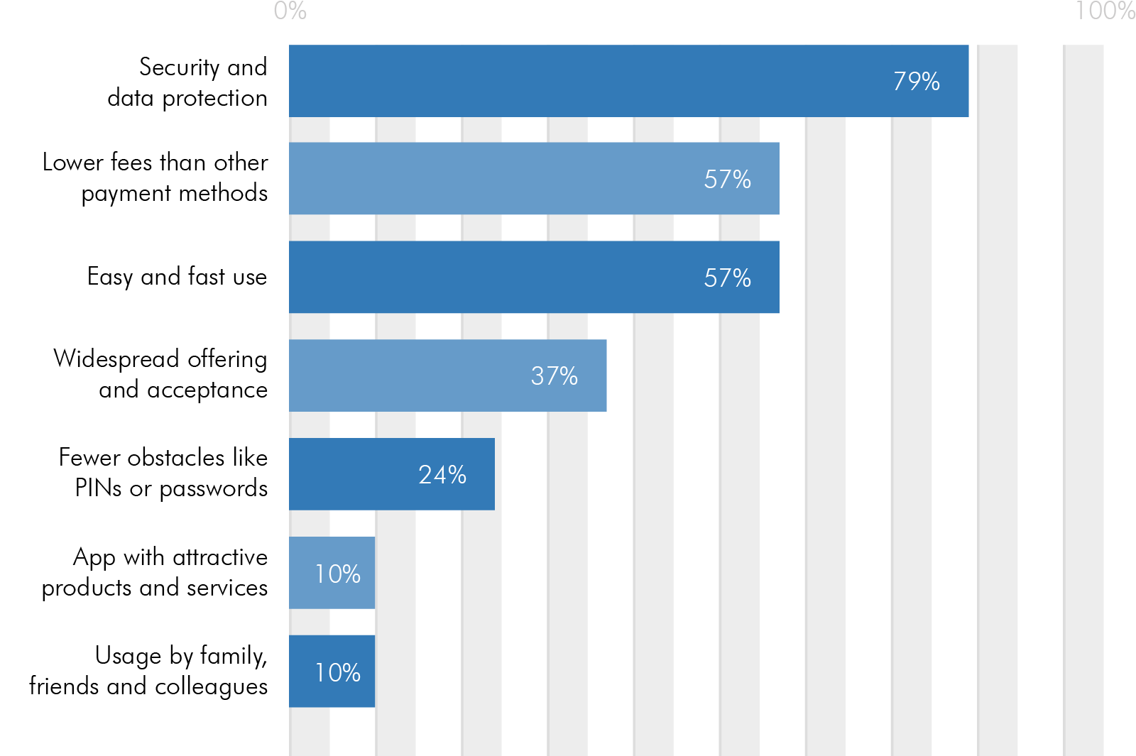 success factors for more mobile payment usage